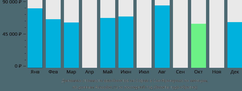 Динамика стоимости авиабилетов из Софии в Сан-Франциско по месяцам