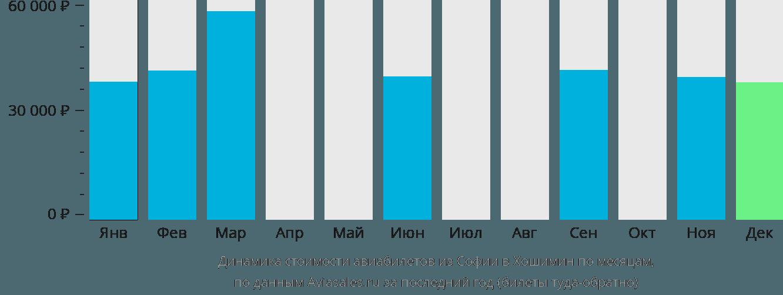 Динамика стоимости авиабилетов из Софии в Хошимин по месяцам