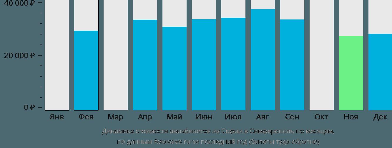 Динамика стоимости авиабилетов из Софии в Симферополь  по месяцам