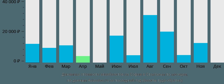 Динамика стоимости авиабилетов из Софии в Стокгольм по месяцам
