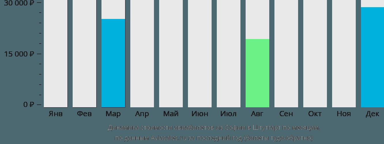 Динамика стоимости авиабилетов из Софии в Штутгарт по месяцам