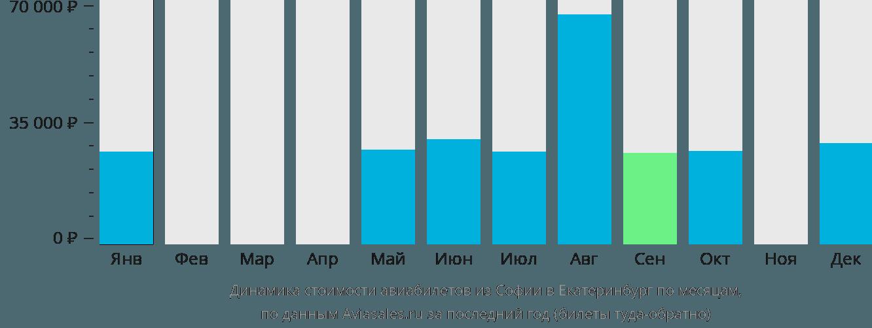 Динамика стоимости авиабилетов из Софии в Екатеринбург по месяцам