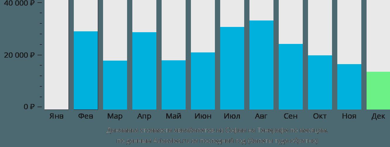 Динамика стоимости авиабилетов из Софии на Тенерифе по месяцам