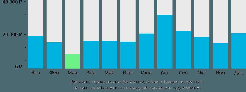 Динамика стоимости авиабилетов из Софии в Турцию по месяцам
