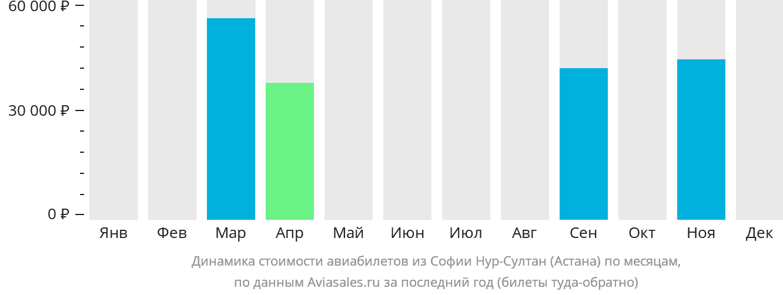 Динамика стоимости авиабилетов из Софии в Астану по месяцам