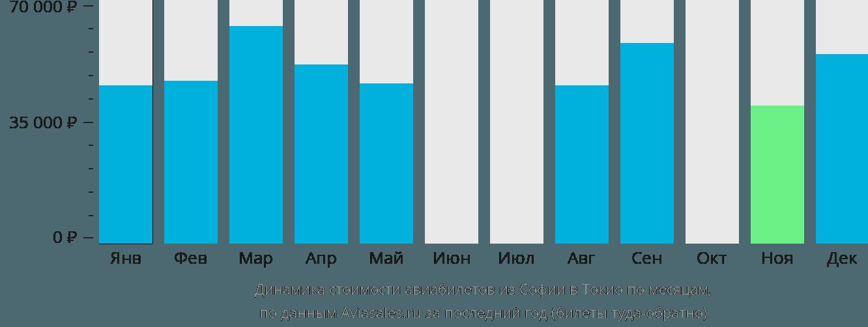 Динамика стоимости авиабилетов из Софии в Токио по месяцам