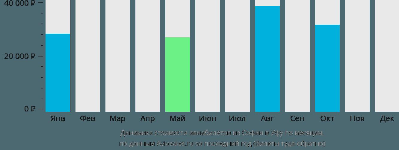 Динамика стоимости авиабилетов из Софии в Уфу по месяцам