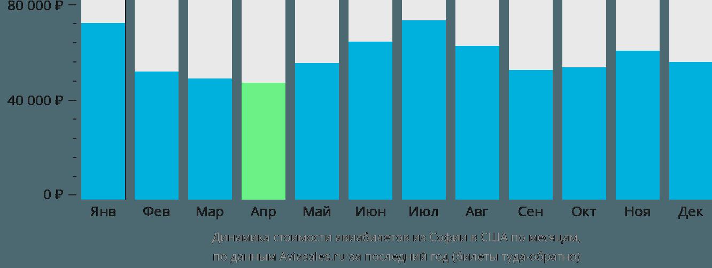 Динамика стоимости авиабилетов из Софии в США по месяцам