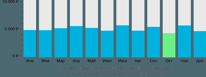 Динамика стоимости авиабилетов из Софии в Варну по месяцам