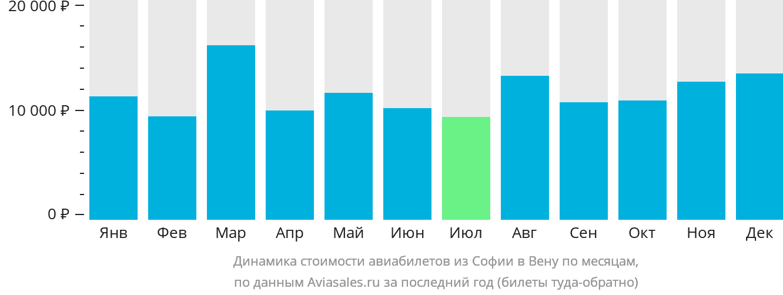 Динамика стоимости авиабилетов из Софии в Вену по месяцам