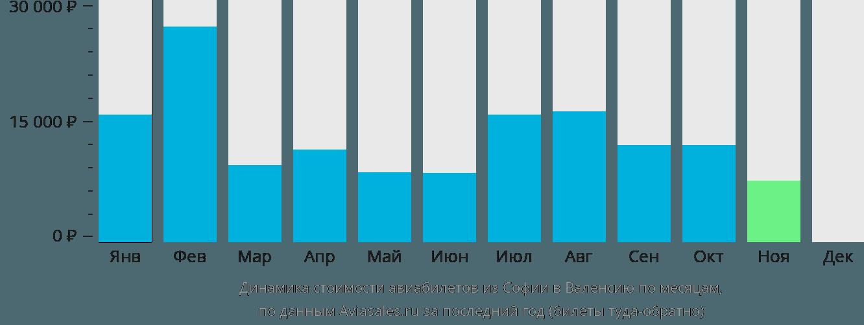 Динамика стоимости авиабилетов из Софии в Валенсию по месяцам