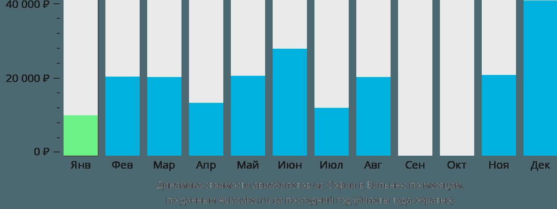 Динамика стоимости авиабилетов из Софии в Вильнюс по месяцам