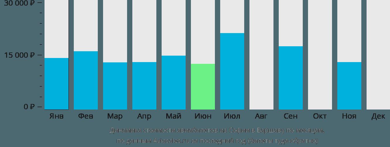 Динамика стоимости авиабилетов из Софии в Варшаву по месяцам