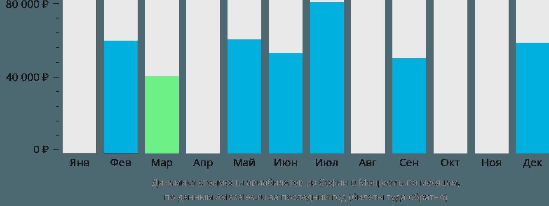 Динамика стоимости авиабилетов из Софии в Монреаль по месяцам