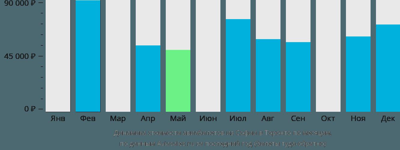 Динамика стоимости авиабилетов из Софии в Торонто по месяцам