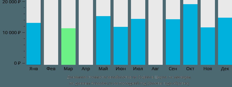 Динамика стоимости авиабилетов из Софии в Цюрих по месяцам