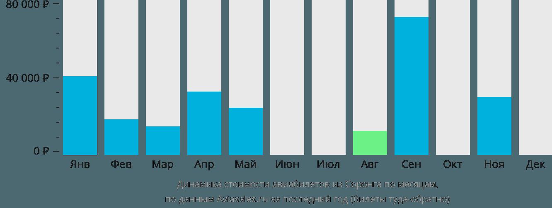 Динамика стоимости авиабилетов из Соронга по месяцам