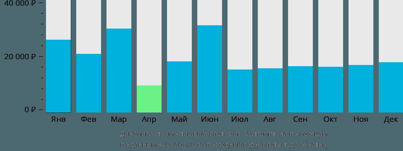Динамика стоимости авиабилетов из Саутгемптона по месяцам