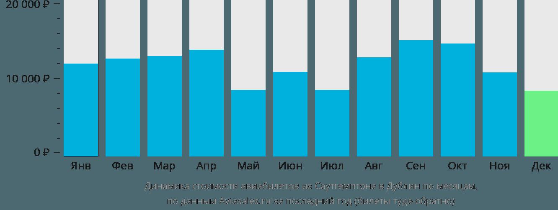 Динамика стоимости авиабилетов из Саутгемптона в Дублин по месяцам