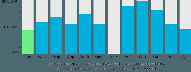 Динамика стоимости авиабилетов из Саутгемптона в Эдинбург по месяцам