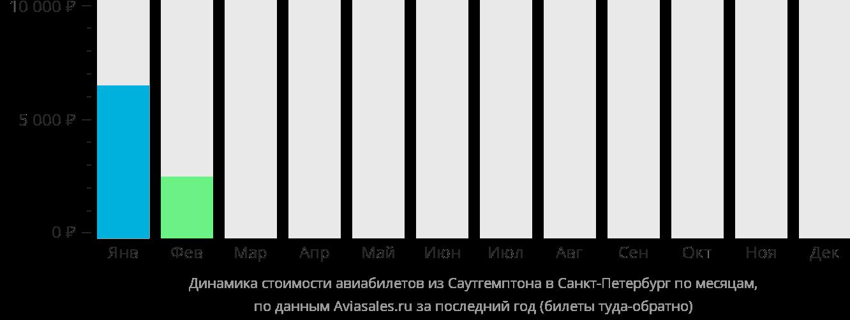 Динамика стоимости авиабилетов из Саутгемптона в Санкт-Петербург по месяцам