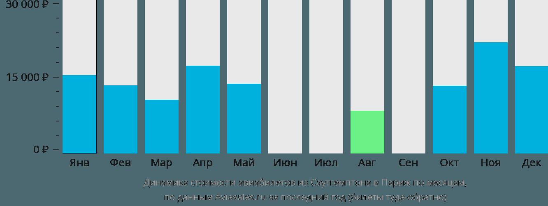 Динамика стоимости авиабилетов из Саутгемптона в Париж по месяцам