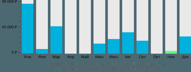 Динамика стоимости авиабилетов из Санта-Крус-де-Ла-Пальмы по месяцам