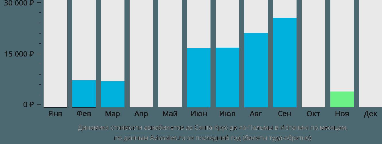 Динамика стоимости авиабилетов из Санта-Крус-де-Ла-Пальмы в Испанию по месяцам