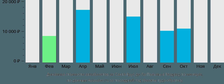 Динамика стоимости авиабилетов из Санта-Крус-де-Ла-Пальмы в Мадрид по месяцам