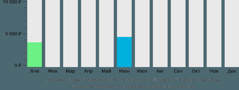 Динамика стоимости авиабилетов из Санта-Крус-де-Ла-Пальмы на Тенерифе по месяцам