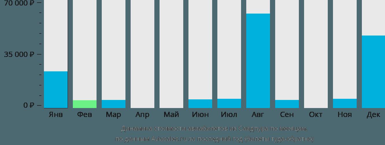 Динамика стоимости авиабилетов из Саидпура по месяцам