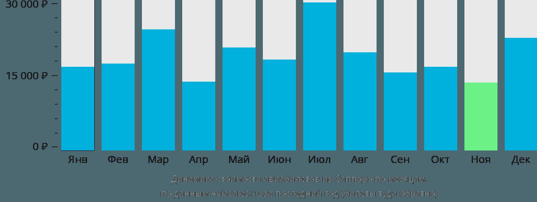 Динамика стоимости авиабилетов из Саппоро по месяцам
