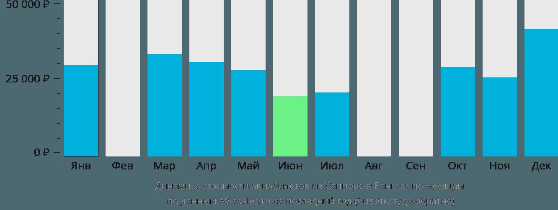 Динамика стоимости авиабилетов из Саппоро в Бангкок по месяцам