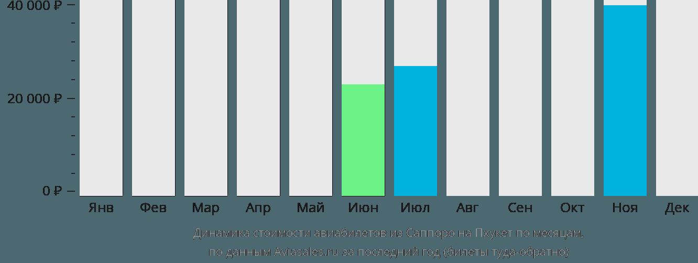 Динамика стоимости авиабилетов из Саппоро на Пхукет по месяцам