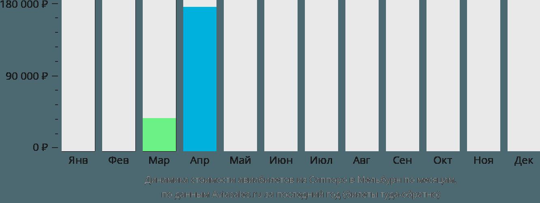 Динамика стоимости авиабилетов из Саппоро в Мельбурн по месяцам