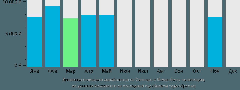 Динамика стоимости авиабилетов из Саппоро в Меманбетсу по месяцам