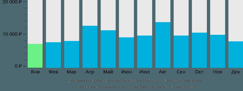 Динамика стоимости авиабилетов из Саппоро в Нагою по месяцам