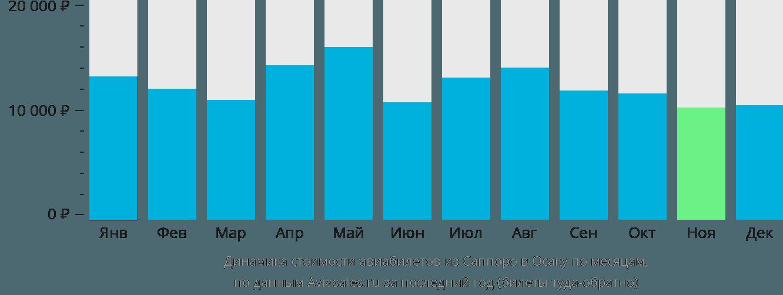 Динамика стоимости авиабилетов из Саппоро в Осаку по месяцам