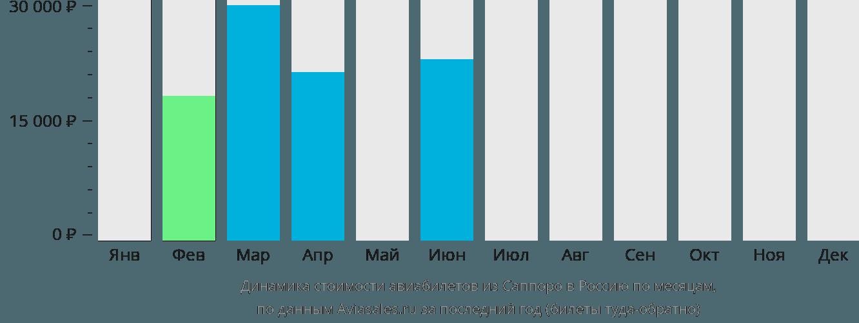 Динамика стоимости авиабилетов из Саппоро в Россию по месяцам