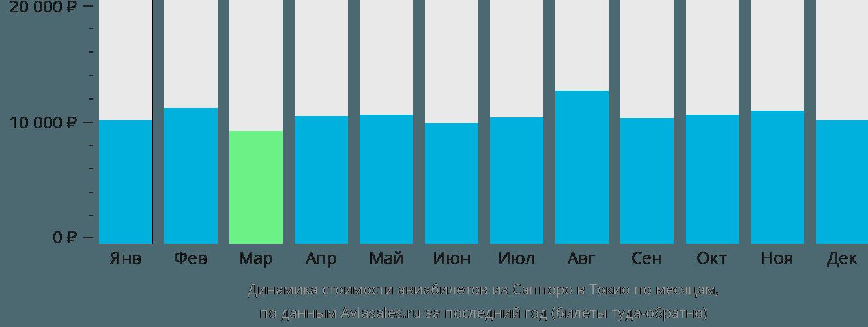Динамика стоимости авиабилетов из Саппоро в Токио по месяцам