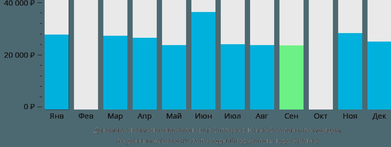 Динамика стоимости авиабилетов из Саппоро в Южно-Сахалинск по месяцам