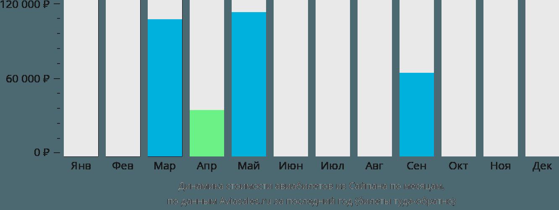 Динамика стоимости авиабилетов из Сайпана по месяцам