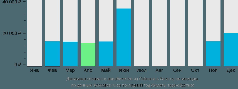 Динамика стоимости авиабилетов из Сайпана в Хагатну по месяцам