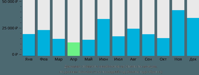 Динамика стоимости авиабилетов из Сплита по месяцам