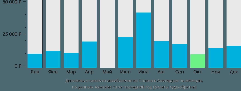 Динамика стоимости авиабилетов из Сплита в Амстердам по месяцам