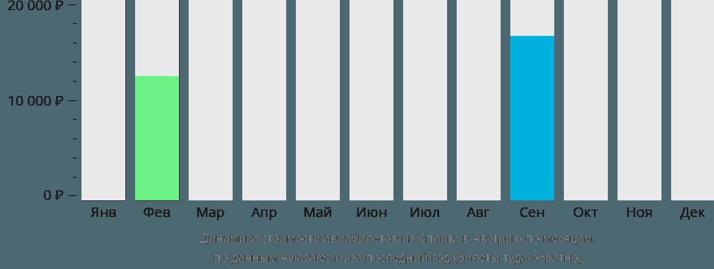 Динамика стоимости авиабилетов из Сплита в Австрию по месяцам