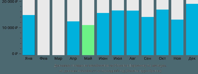 Динамика стоимости авиабилетов из Сплита в Барселону по месяцам