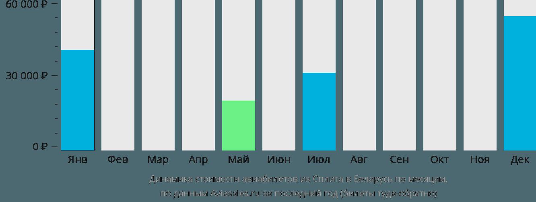 Динамика стоимости авиабилетов из Сплита в Беларусь по месяцам