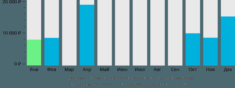 Динамика стоимости авиабилетов из Сплита в Кёльн по месяцам