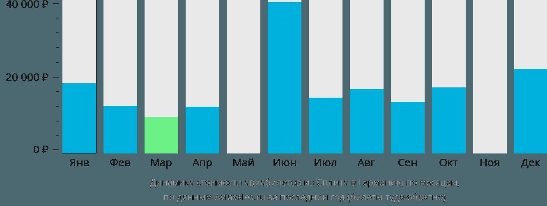 Динамика стоимости авиабилетов из Сплита в Германию по месяцам